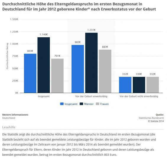 Elternzeit und Elterngeld: Höhe des Elterngeldes im Durchschnitt (Quelle: STATISTA / Statistisches Bundesamt)