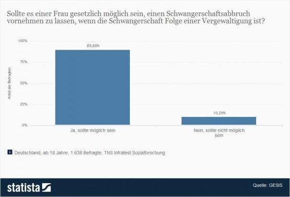 Umfrage in Deutschland zu Abtreibung bei Schwangerschaft nach Vergewaltigung > Sollte es einer Frau gesetzlich möglich sein, einen Schwangerschaftsabbruch vornehmen zu lassen, wenn die Schwangerschaft Folge einer Vergewaltigung ist? (Quelle: Statista / GESIS)
