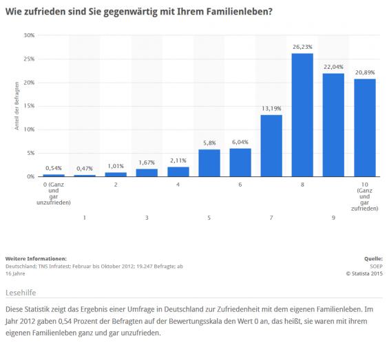 Umfrage: Zufriedenheit der Deutschen mit dem Familienleben (Quelle: STATISTA / SOEP / TNS Infratest)