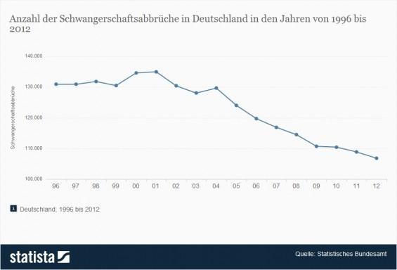 Schwangerschaftsabbruch - Anzahl der Schwangerschaftsabbrüche in Deutschland in den Jahren von 1996 bis 2012 (Quelle: Statista / Statistisches Bundesamt)