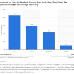 Stört die Facebook-Nutzung der Kinder das Leben in der Familie? (Quelle: STATISTA / Mondelez / IfD))