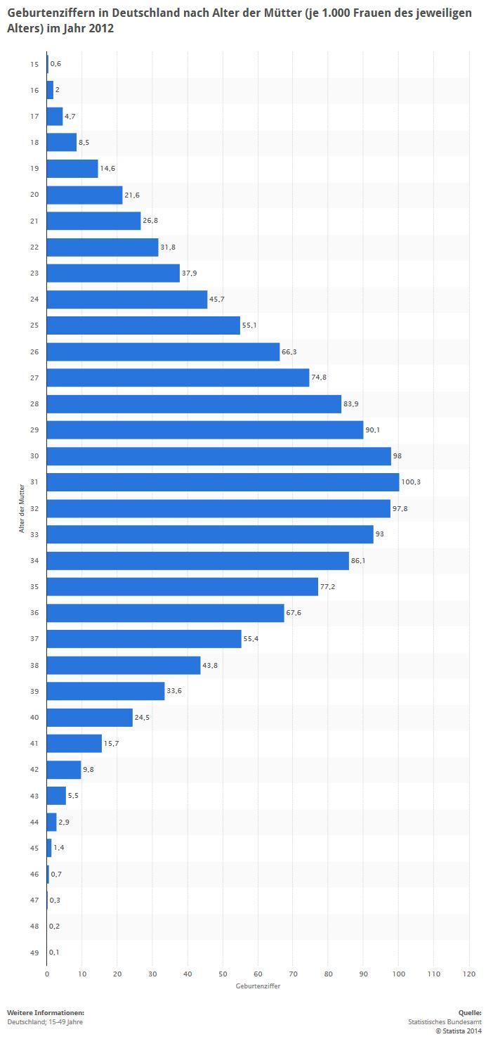 interessante statistiken zu kinderwunsch kinderlosigkeit. Black Bedroom Furniture Sets. Home Design Ideas