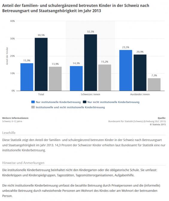 STATISTIK: Anteil der familien- und schulergänzend betreuten Kinder in der Schweiz nach Betreuungsart und Staatsangehörigkeit im Jahr 2013 (Quelle: STATISTA / Bundesamt für Statistik der Schweiz, Erhebung SILC 2013)
