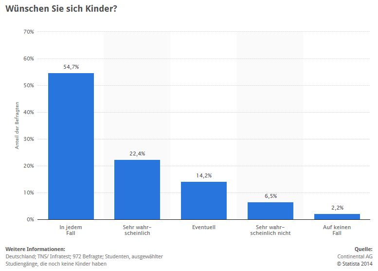 Interessante Statistiken zu Kinderwunsch & Kinderlosigkeit