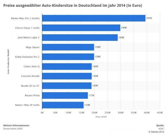 Preise ausgewählter Auto-Kindersitze in 2014: Römer Max-Fix 2, Chicco Oasys 1 Isofix, Jané Matrix Light 2, Migo Saturn, Kiddy Evolution Pro 2 u.a. (Quelle: STATISTA / ADAC)