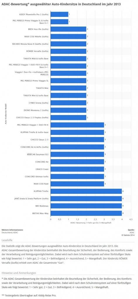 ADAC-Bewertung ausgewählter Auto-Kindersitze in Deutschland im Jahr 2013 (Quelle: STATISTA / ADAC)