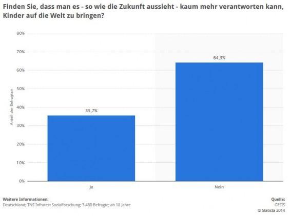 """Umfrage zur Unverantwortlichkeit eines Kinderwunsches wegen der Zukunftslage 2012 > Diese Statistik zeigt das Ergebnis einer Umfrage in Deutschland zur Unverantwortlichkeit eines Kinderwunsches in Anbetracht der Zukunftslage. Im Jahr 2012 waren 35,7 Prozent der Befragten der Meinung, dass man es - so wie die Zukunft aussieht - kaum mehr verantworten kann, Kindern auf die Welt zu bringen. Diese Frage wurde bei der Befragung in folgendem Wortlaut gestellt: """"Ich werde Ihnen nun einige Aussagen vorlesen. Sagen Sie mir bitte zu jeder einzelnen dieser Aussagen, ob Sie persönlich derselben Meinung sind oder ob Sie anderer Meinung sind. - So wie die Zukunft aussieht, kann man es kaum noch verantworten, Kinder auf die Welt zu bringen."""" (Quelle: STATISTA / GESIS)"""