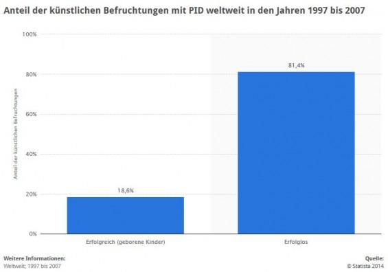 Statistik: Künstliche Befruchtungen - Erfolgsquote mit PID (Präimplantationsdiagnostik) > Die Statistik zeigt den Anteil der künstlichen Befruchtungen mit PID weltweit in den Jahren 1997 bis 2007. Insgesamt waren 18,6 Prozent der Befruchtungen mit dieser Methode erfolgreich. Die Daten stammen aus weltweit 57 Zentren; insagesamt eine Anzahl von 27.630 Zyklen. (Quelle: STATISTA / Deutscher Ethikrat, European Society of Human Reproduction and Embryology (ESHRE) / Süddeutsche Zeitung Nr. 85, 12. April 2011, Seite 6)