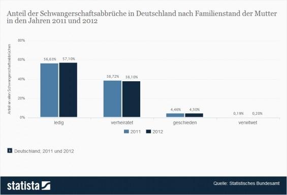Schwangerschaftsabbruch in Deutschland nach Familienstand (Quelle: Statista / Statistisches Bundesamt)