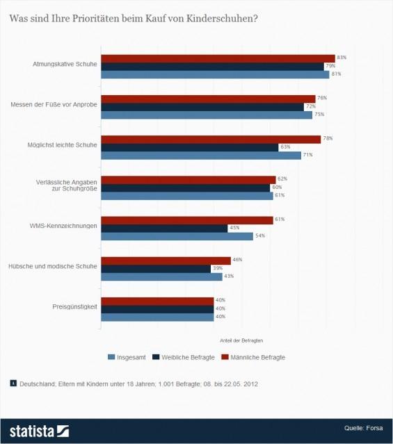 Elternumfrage zu den wichtigsten Faktoren beim Kauf von Kinderschuhen > Was sind Ihre Prioritäten beim Kauf von Kinderschuhen? > Die vorliegende Statistik zeigt die Ergebnisse einer forsa-Umfrage unter deutschen Eltern zu den wichtigsten Prioritäten beim Kauf von Kinderschuhen vom Mai 2012. Insgesamt rund 63 Prozent der weiblichen Befragten gaben an, dass sie auf möglichst leichte Schuhe achten würden. (Quelle: Statista / Forsa)
