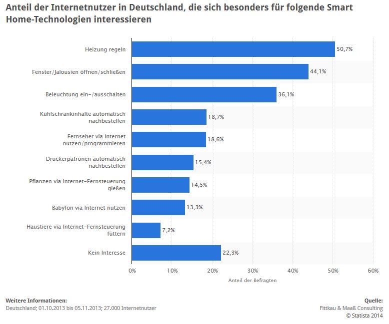 Statistik: 13,3 Prozent der Befragten würden das Babyfon gern über das Internet nutzen. (Quelle: STATISTA / Fittkau & Maaß Consulting)
