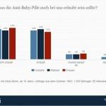 Umfrage von 1963: Legalisierung der Anti-Baby-Pille in Deutschland > Finden Sie, dass die Anti-Baby-Pille auch bei uns erlaubt sein sollte? > Die Grafik zeigt das Ergebnis einer Umfrage zur Legalisierung der Anti-Baby-Pille in Deutschland. 45 Prozent der Befragten waren im Sommer 1963 der Meinung, dass die Anti-Baby-Pille in Deutschland nicht erlaubt sein sollte. (Quelle: Statista / IfD Allensbach)