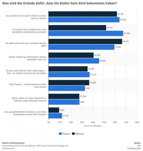Statistik / Umfrage: Gründe für Kinderlosigkeit in Deutschland nach Geschlecht > Die vorliegende Statistik zeigt die Ergebnisse einer Erhebung unter kinderlosen DAK-Versicherten, die aber prinzipiell einen Kinderwunsch hatten, aus dem Jahr 2013. Diese wurden nach den Gründen ihrer bisherigen Kinderlosigkeit befragt, wobei die Ergebnisse nach dem Geschlecht geordnet wurden. Rund 9,6 Prozent der befragten Männer gaben an, dass bei ihnen ein Kind aus gesundheitlichen Gründen bisher noch nicht möglich gewesen sei. (Quelle: STATISTA / DAK)