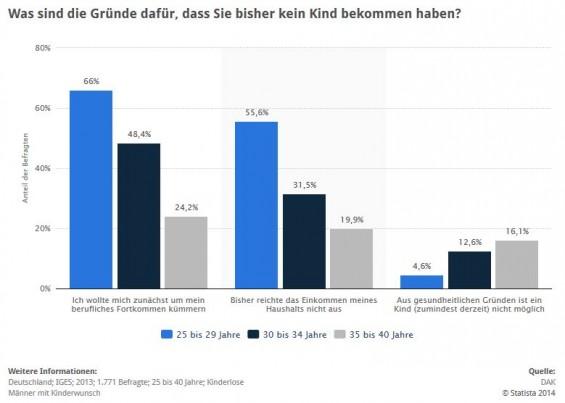 Umfrage / Statistik: Kinderlosigkeit bei Männern - Gründe in Deutschland nach Alter > Die vorliegende Statistik zeigt die Ergebnisse einer Erhebung unter kinderlosen männlichen DAK-Versicherten aus dem Jahr 2013. Diese wurden nach den Gründen ihrer bisherigen Kinderlosigkeit befragt und die Ergebnisse nach dem Alter der Befragten geordnet. Rund 16,1 Prozent der 35- bis 40-Jährigen gaben an, dass ihre Kinderlosigkeit auf gesundheitliche Gründe zurückzuführen sei. (Quelle: STATISTA / DAK)