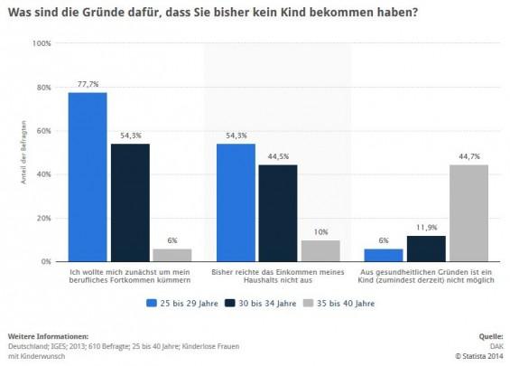 Statistik: Kinderlosigkeit bei Frauen - Gründe in Deutschland nach Alter > Die vorliegende Statistik zeigt die Ergebnisse einer Erhebung unter kinderlosen weiblichen DAK-Versicherten aus dem Jahr 2013. Diese wurden nach den Gründen ihrer bisherigen Kinderlosigkeit befragt und die Ergebnisse nach dem Alter der Befragten geordnet. Rund 44,7 Prozent der 35- bis 40-jährigen Frauen gaben an, dass ihre Kinderlosigkeit auf gesundheitliche Gründe zurückzuführen sei. (Quelle: STATISTA / DAK)