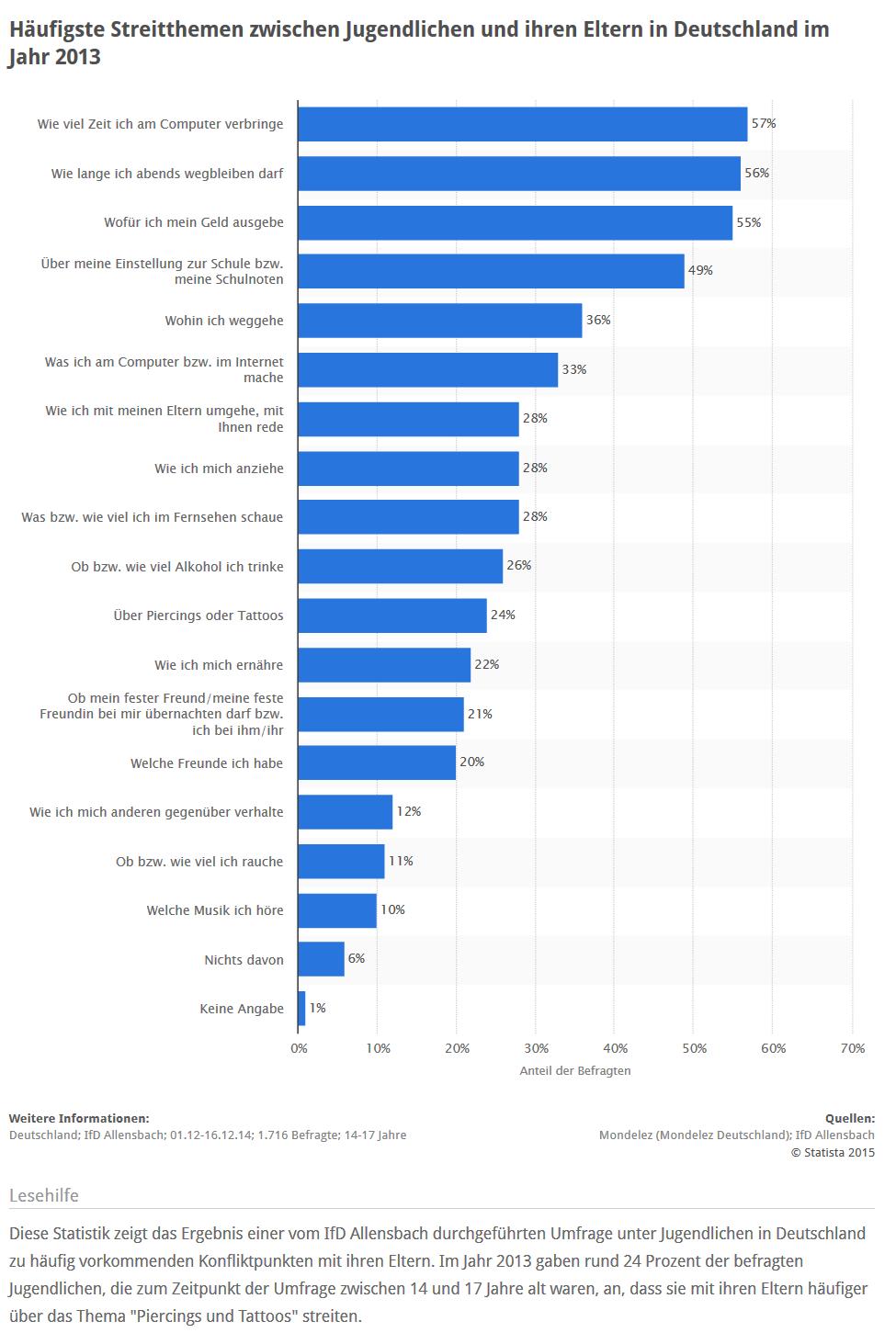 5 Statistiken zum Familienleben in Deutschland - www