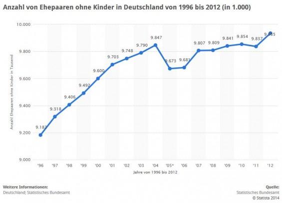 Anzahl von Ehepaaren ohne Kinder in Deutschland von 1996 bis 2012 in Tausend > Im Jahr 2012 gab es 9,9 Mio Ehepaare ohne Kinder (Quelle: STATISTA / Statistisches Bundesamt)