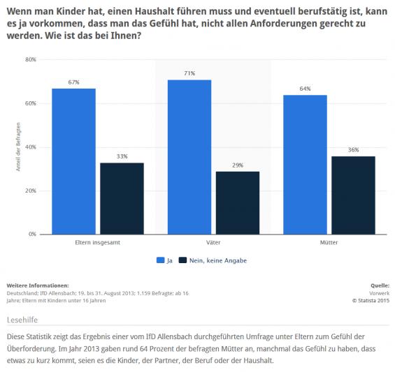 Statistik: Zwei Drittel aller Eltern haben das Gefühl, nicht allen Anforderungen gerecht zu werden (Quelle: STATISTA / Vorwerk)