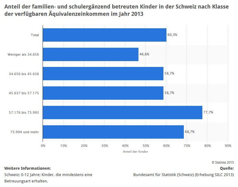 Statistik: Kinder in Haushalten mit überdurchschnittlich gut verdienenden Eltern werden auch überdurchschnittlich oft zusätzlich zu Familie und Schule extern betreut (Quelle: STATISTA / Bundesamt für Statistik Schweiz)