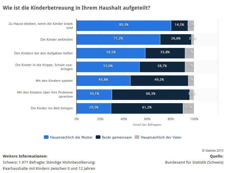 Diese Statistik zeigt die Ergebnisse einer Umfrage zur Aufteilung der Kinderbetreuung in Paarhaushalten in der Schweiz im Jahr 2013. Bei 71,2 Prozent der Paarhaushalte in der Schweiz übernahm hauptsächlich die Mutter die Aufgabe, ihre Kinder anzuziehen. (Quelle: STATISTA / Bundesamt für Statistik Schweiz)