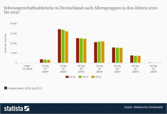 chwangerschaftsabbrüche in Deutschland nach Altersgruppen (Quelle: Statista / Statistisches Bundesamt)