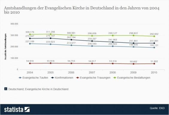 Amtshandlungen der Evangelischen Kirche bis 2010. Im Jahr 2010 wurden rund 193.000 evangelische Taufen durchgeführt. (Quelle: Statista / EKD)