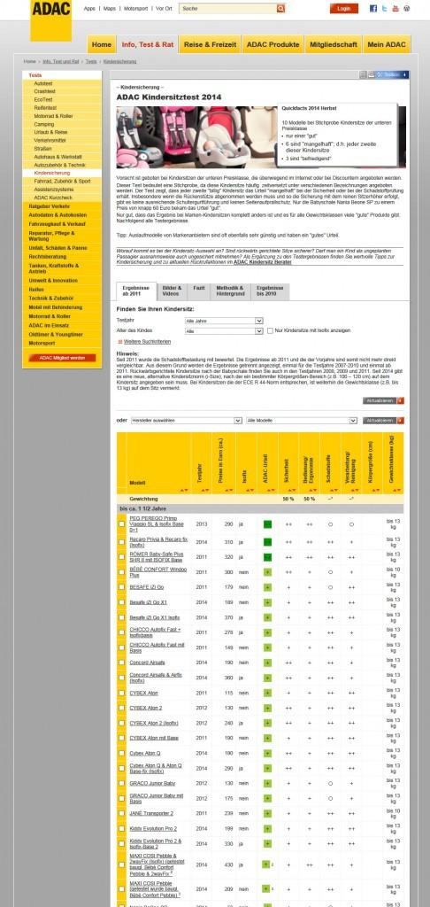 Kinderautositze bis 36 kg: Autokindersitze im ADAC Kindersitz 2014 (www.adac.de/infotestrat/tests/kindersicherung/kindersitz-test/ am 29.12.2014)